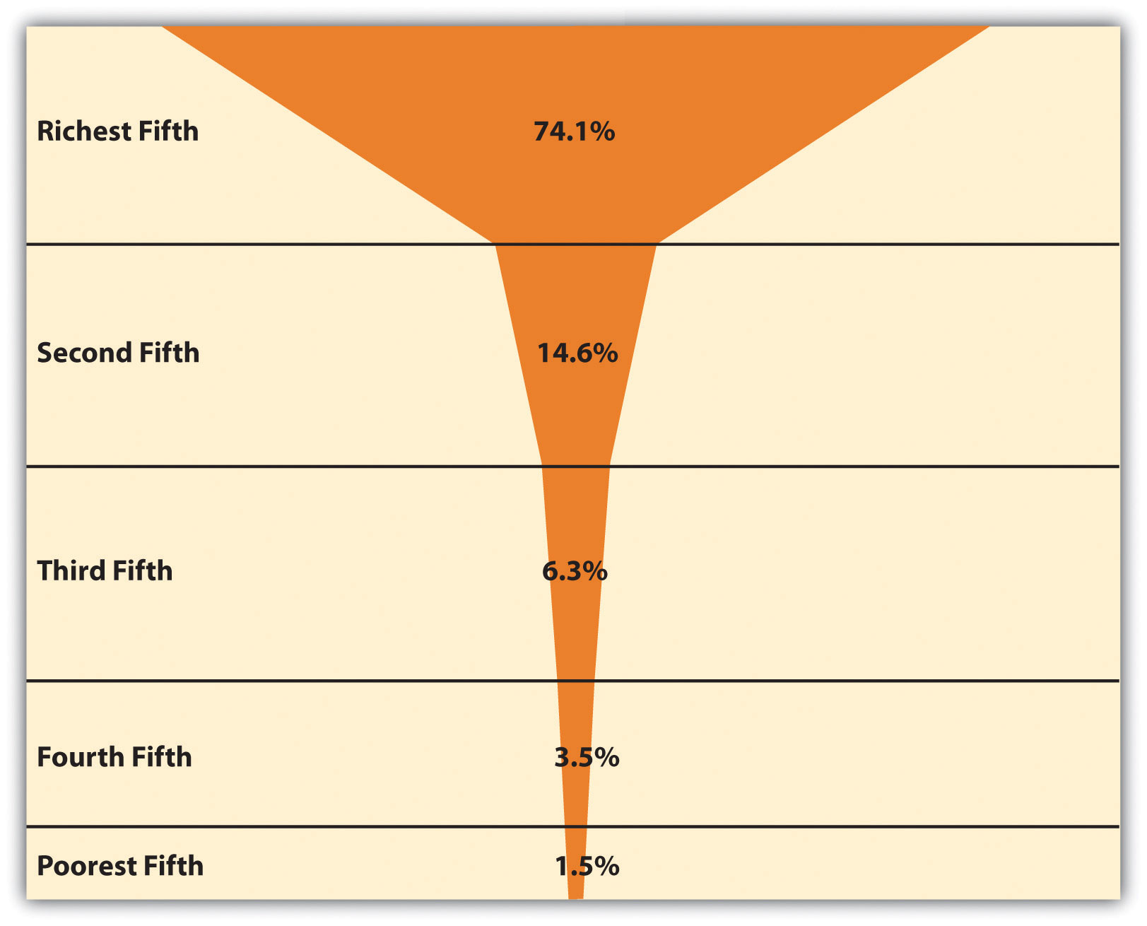Global Income Distribution (Percentage of World Income Held by Each Fifth of World Population)