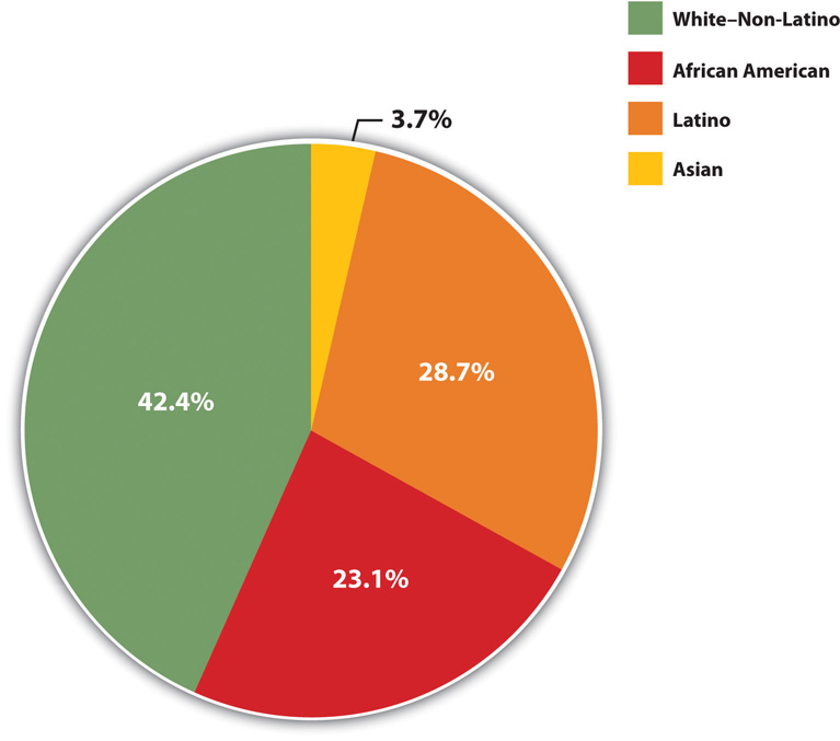 Racial and Ethnic Composition of the Poor, 2010 (Percentage of Poor Persons Who Belong to Each Group)