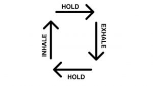 Four arrows that say inhale, hold, exhale, hold