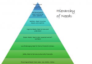 A pyramid shape with the Title Hierarchy of Needs