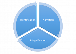 Pie chart with the words identification, narration, and magnification