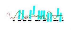 Homophonic texture